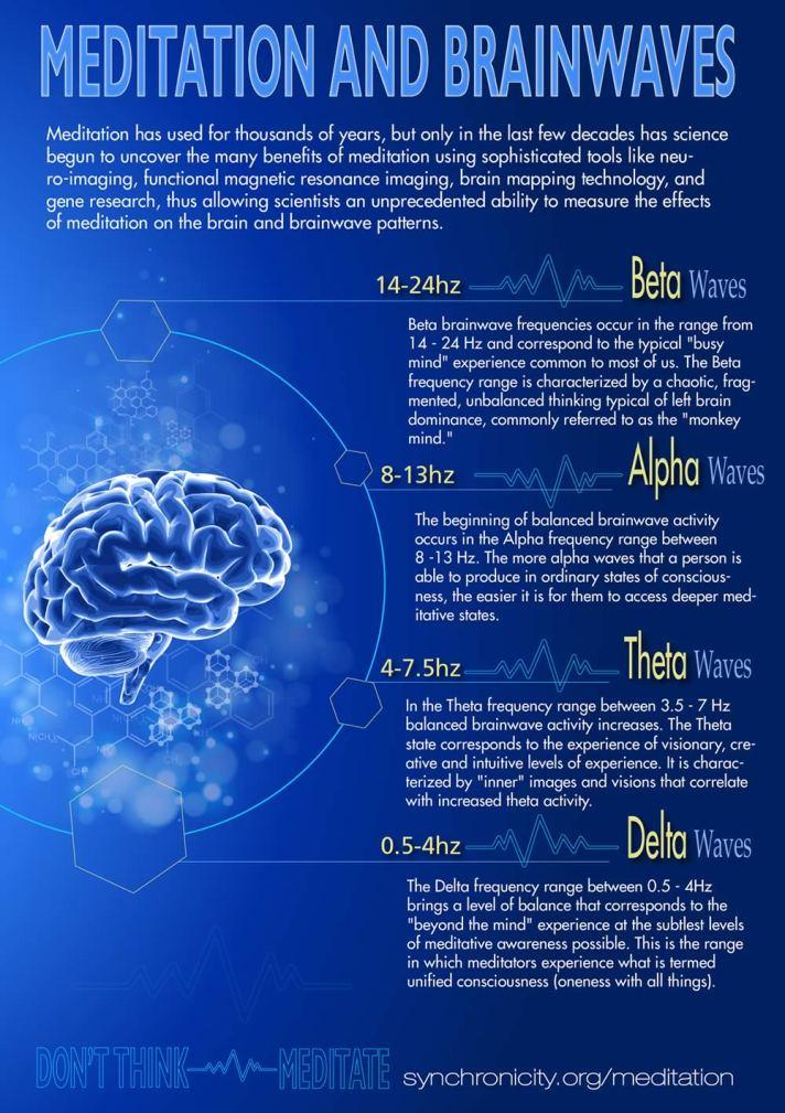 meditation-and-brainwaves-1kw