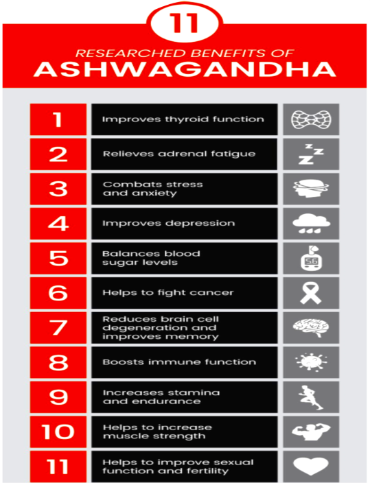 ASHWAGANDA BENEFITS