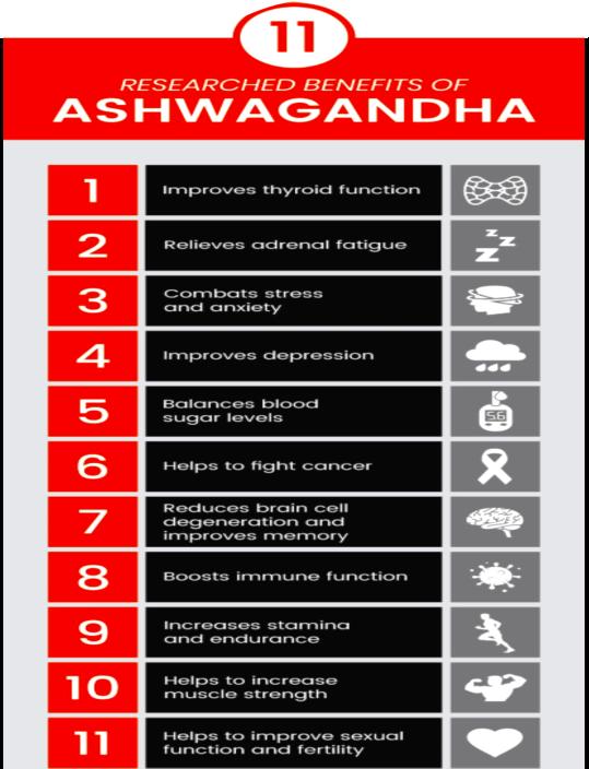 ASHWAGANDA BENEFITS